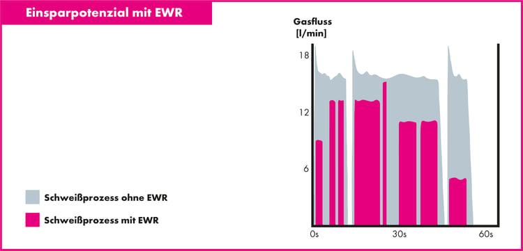 EWR_2_Saving_Potential_DE_02