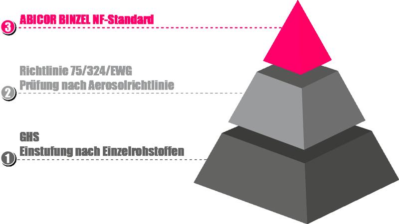 Super-Pistolenspray_NF_Pyramide_DE_800px
