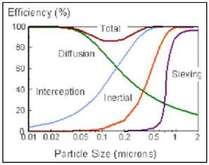 Filtration-Graph