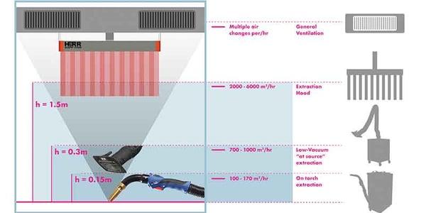 Weld-Fume-Source-Capture-Graphic