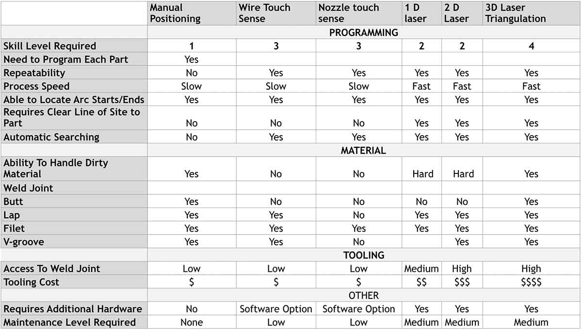 Joint Finding Comparison Table