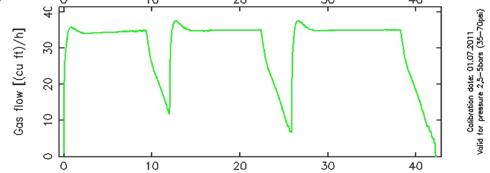 Hose_Graph
