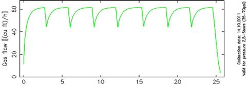 Orifice-Graph