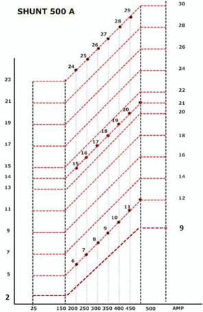 Shunt-Graph